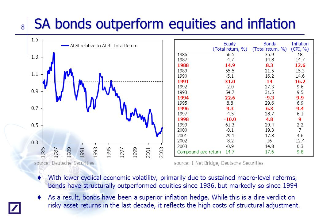 SA bonds outperform equities and inflation