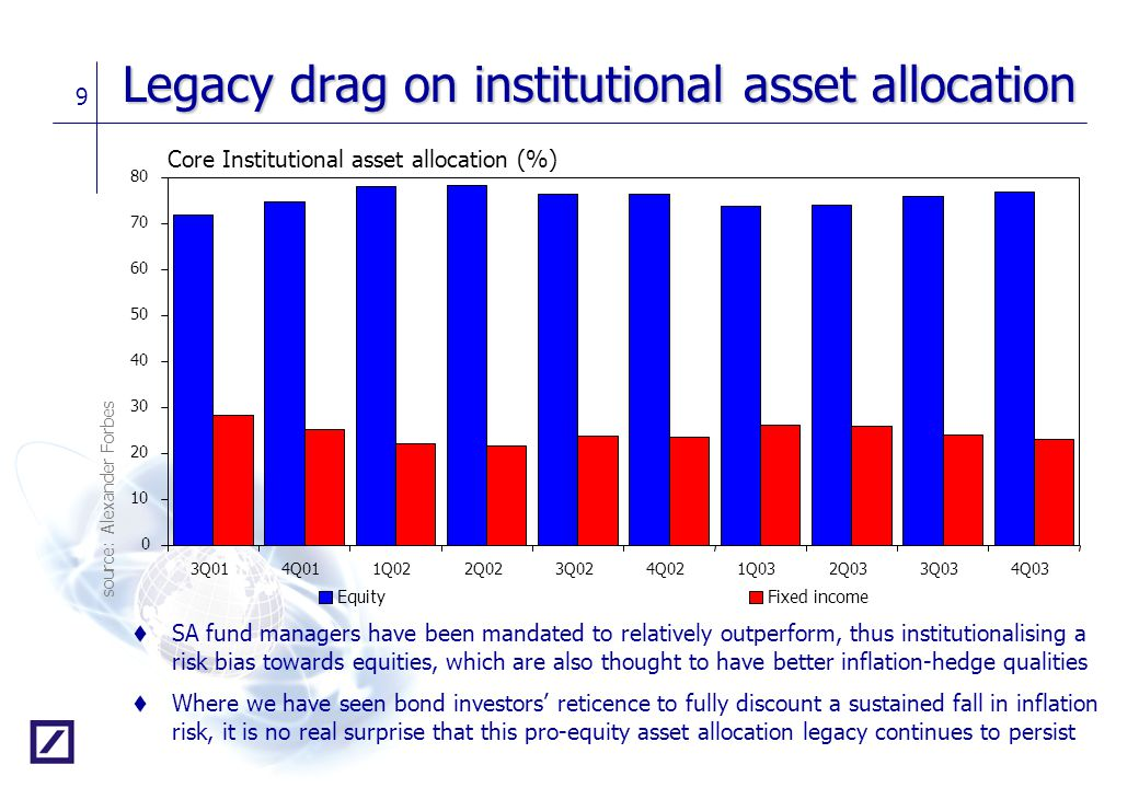 Legacy drag on institutional asset allocation