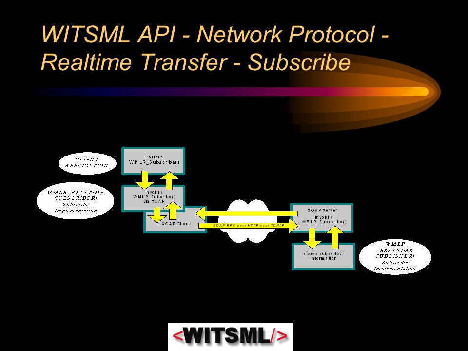 WITSML API - Network Protocol - Realtime Transfer - Subscribe