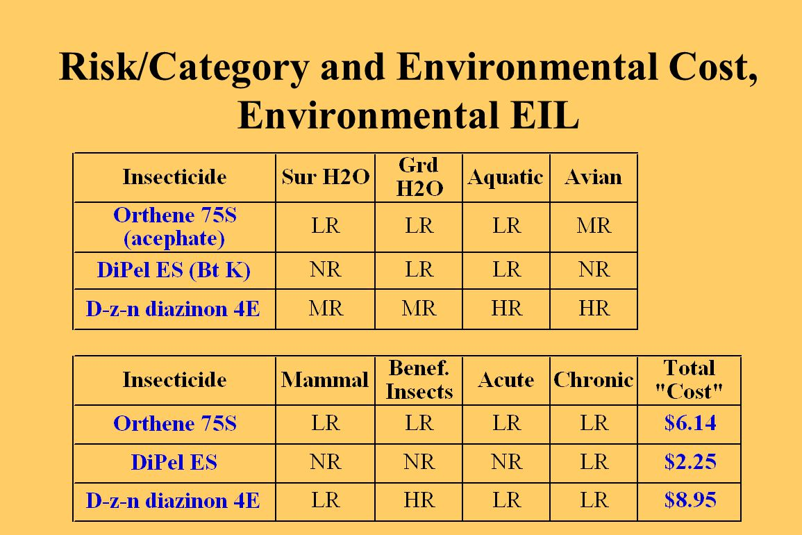Risk/Category and Environmental Cost, Environmental EIL