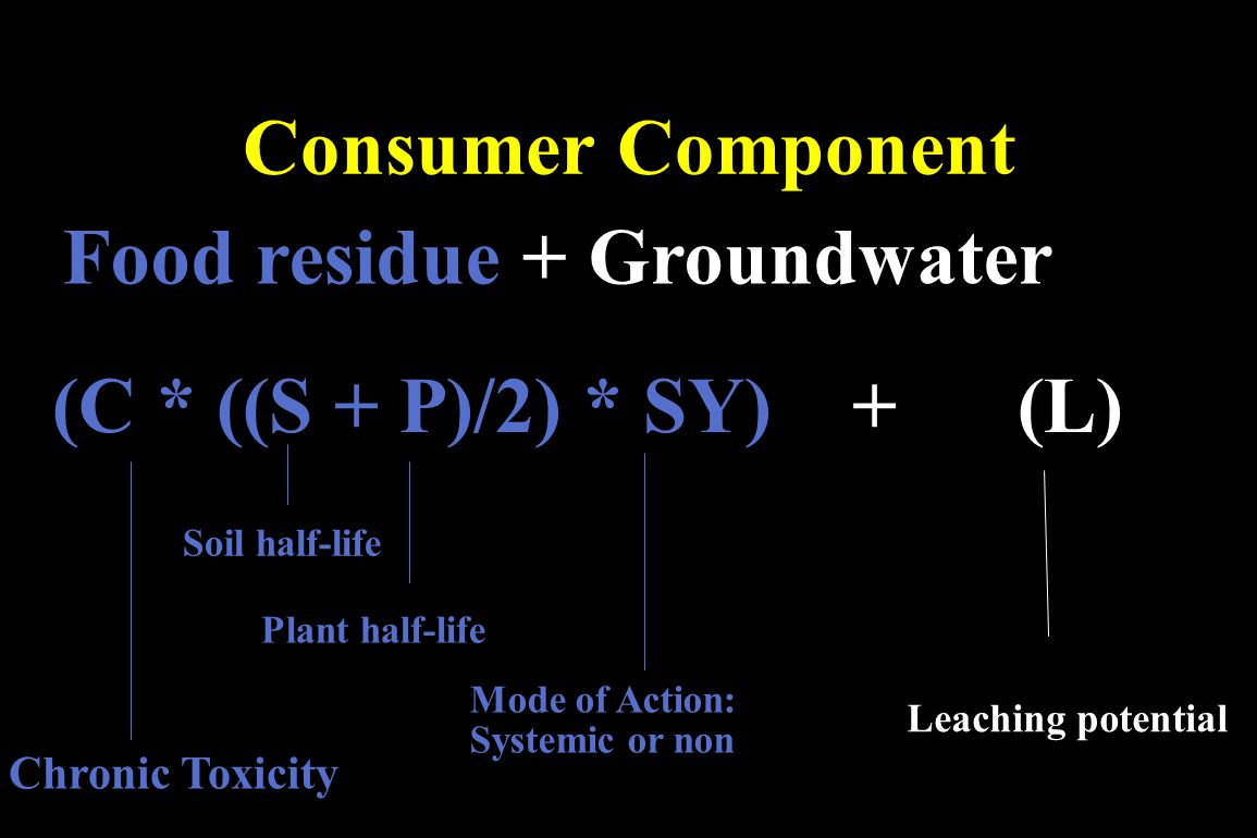 Food residue + Groundwater