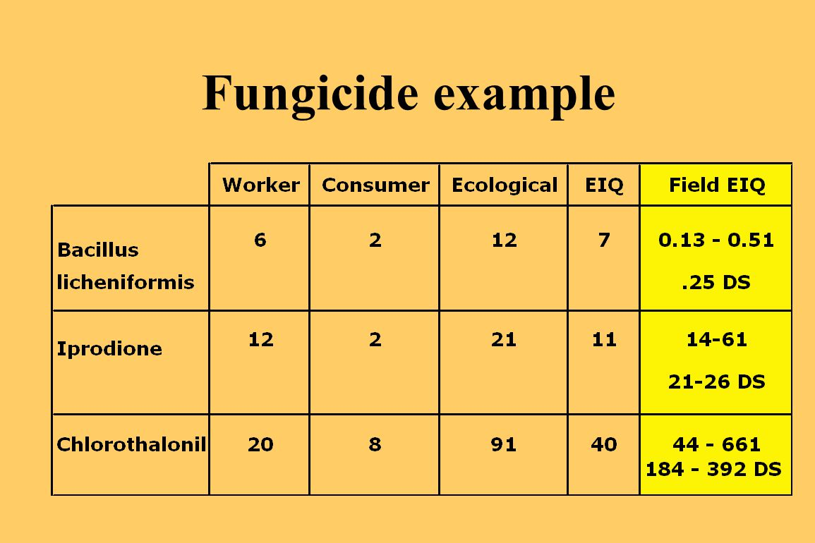 Fungicide example