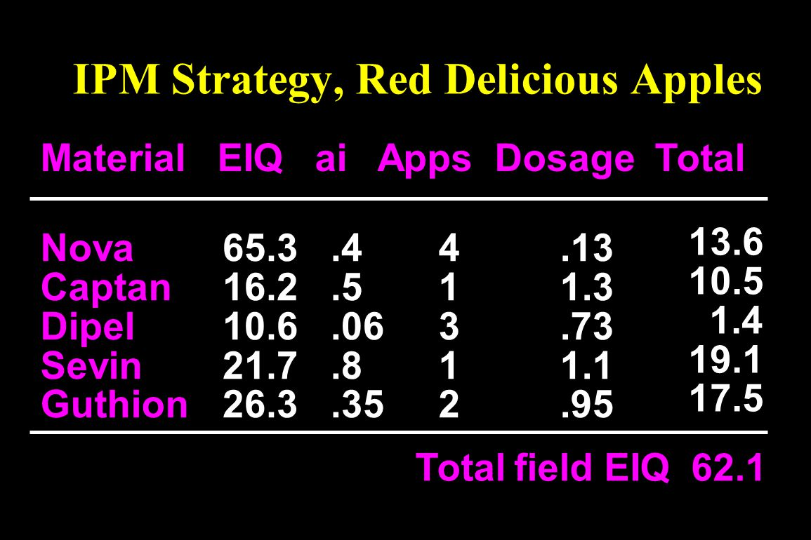 IPM Strategy, Red Delicious Apples
