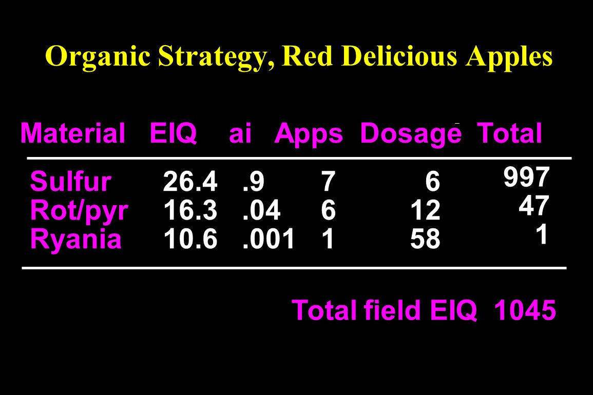 Organic Strategy, Red Delicious Apples