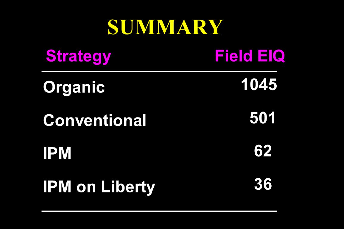 SUMMARY Strategy Field EIQ 1045 Organic 501 Conventional 62 IPM 36