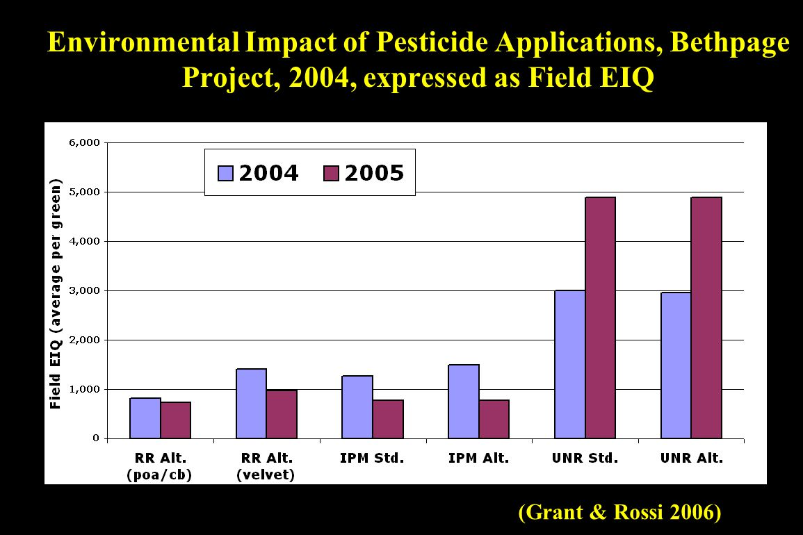 Environmental Impact of Pesticide Applications, Bethpage Project, 2004, expressed as Field EIQ