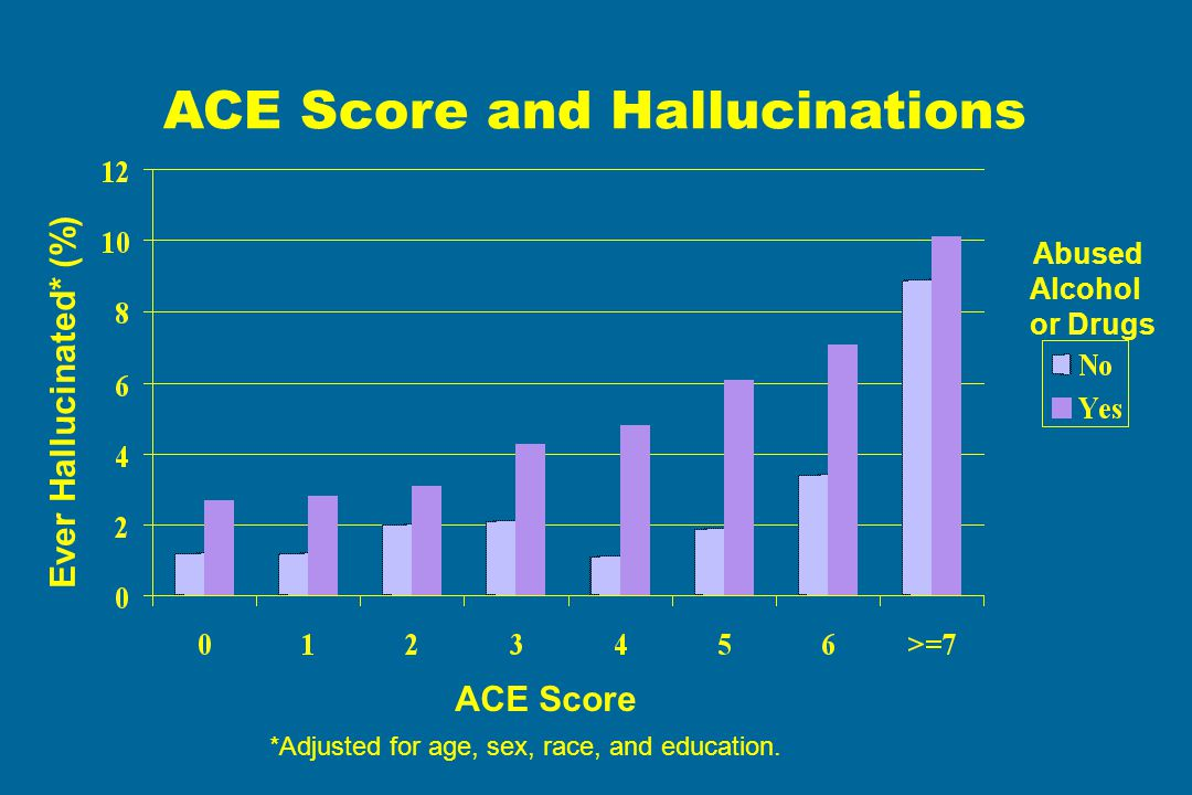 ACE Score and Hallucinations