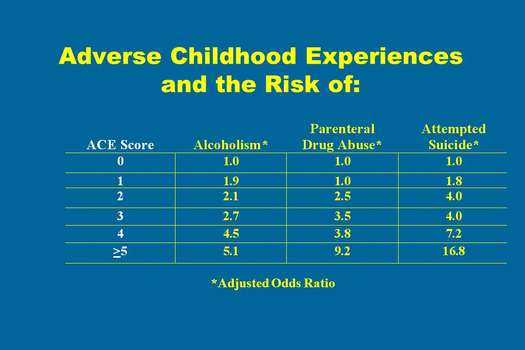 Adverse Childhood Experiences and the Risk of: