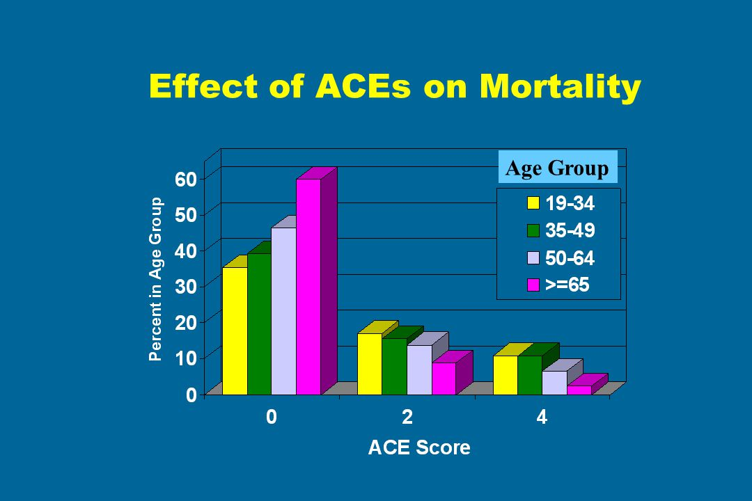 Effect of ACEs on Mortality