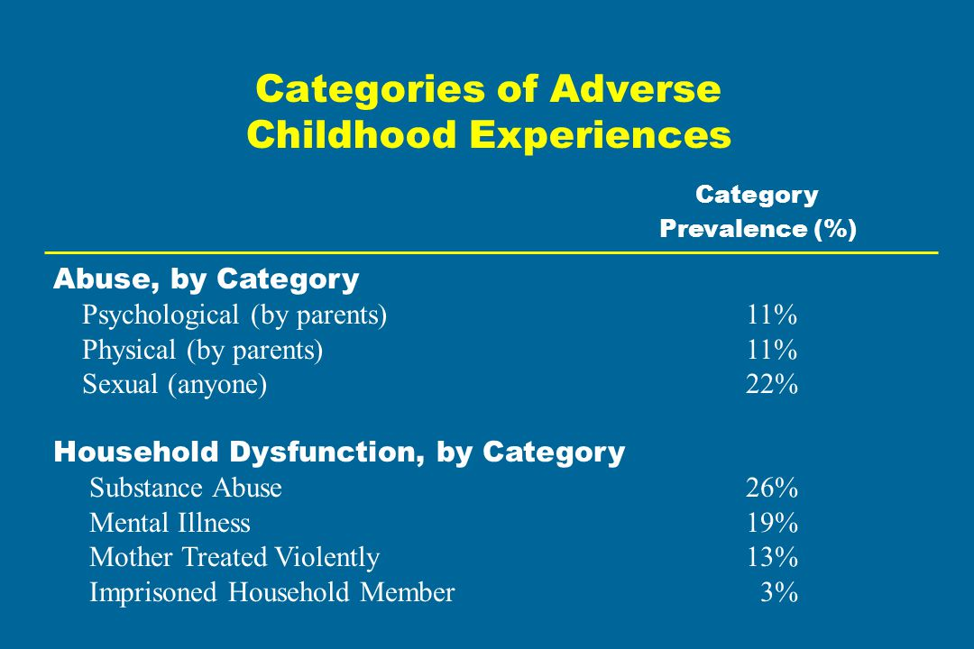 Categories of Adverse Childhood Experiences