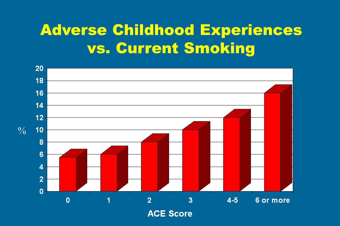 Adverse Childhood Experiences vs. Current Smoking