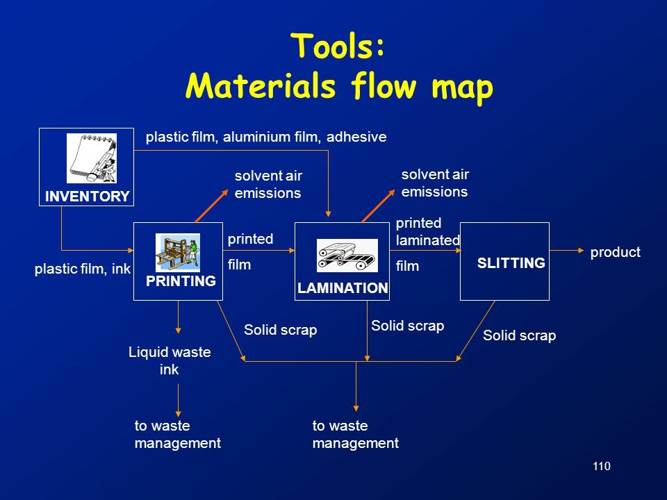 Tools: Materials flow map plastic film, aluminium film, adhesive