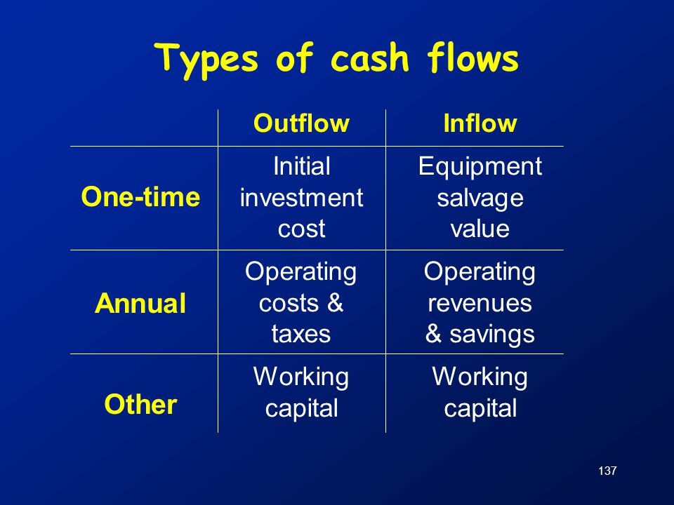 Types of cash flows One-time Annual Other Outflow