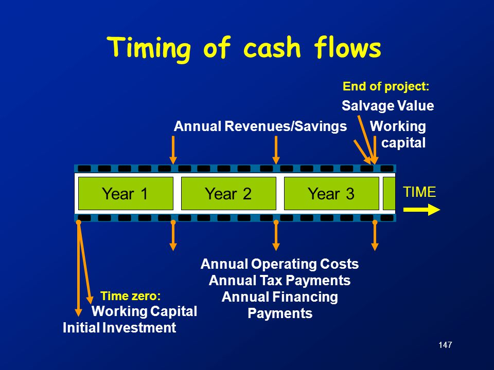 Annual Operating Costs Annual Financing Payments