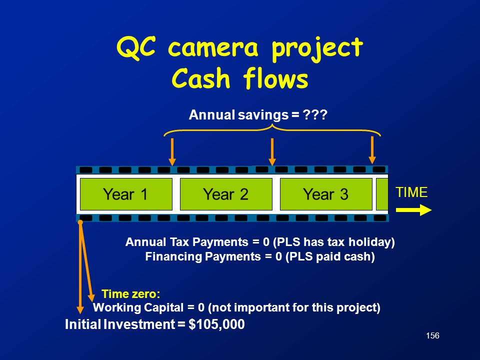 QC camera project Cash flows