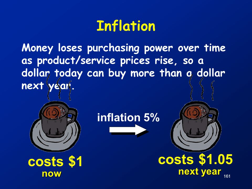 Inflation costs $1.05 costs $1 inflation 5%