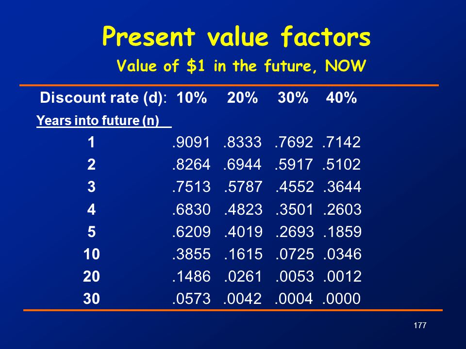 Present value factors Value of $1 in the future, NOW