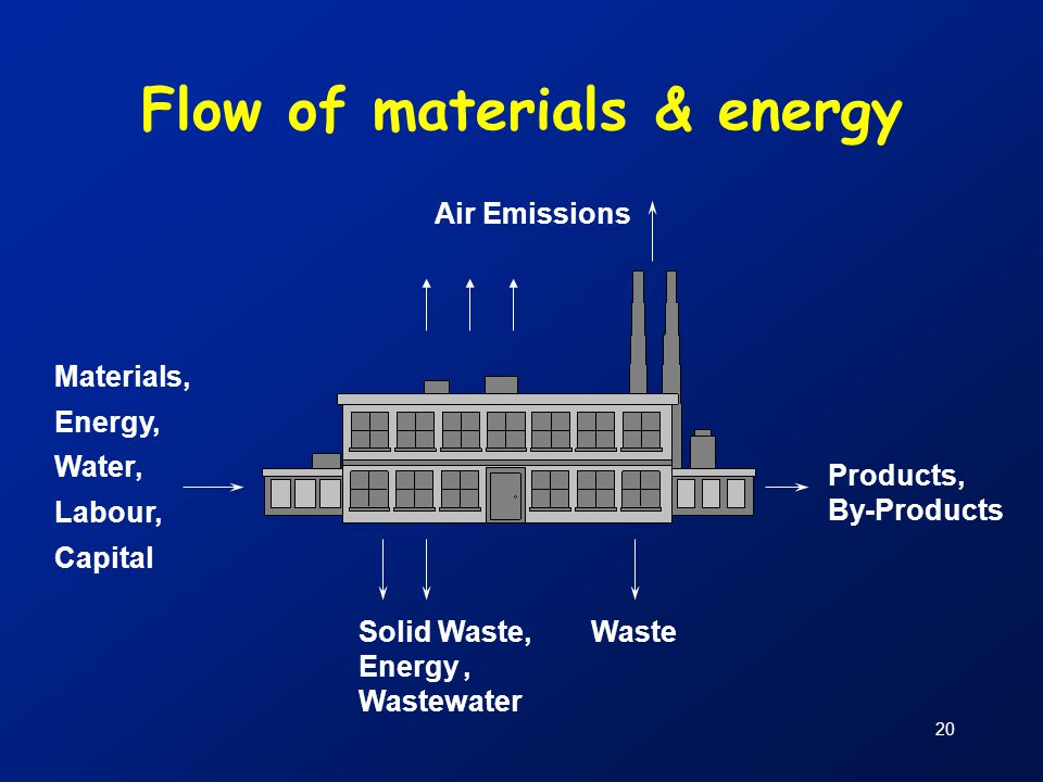 Flow of materials & energy