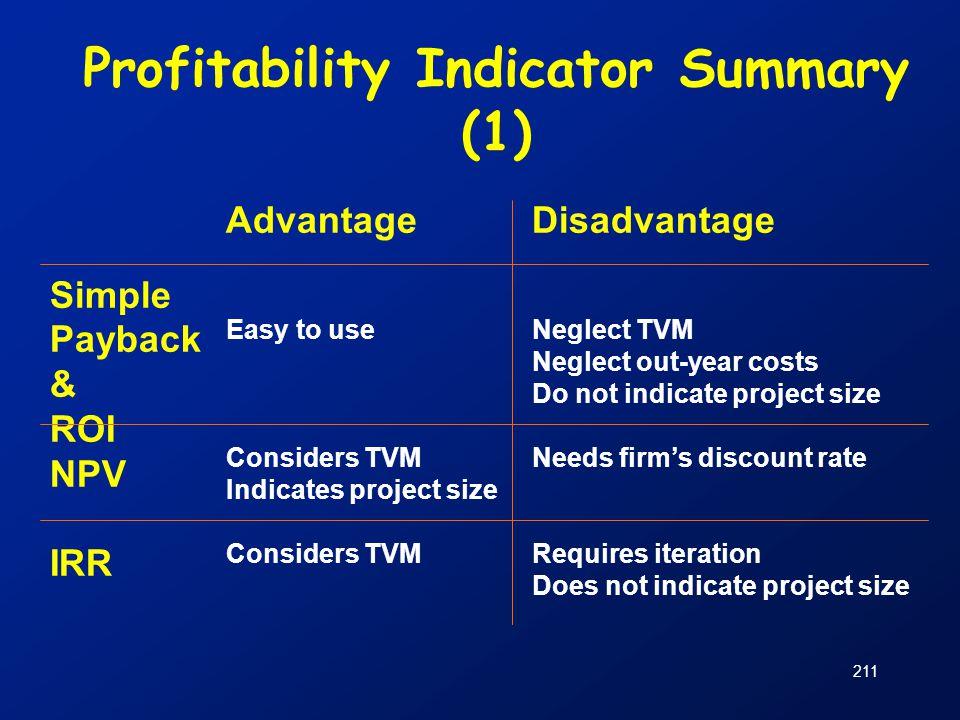 Profitability Indicator Summary (1)