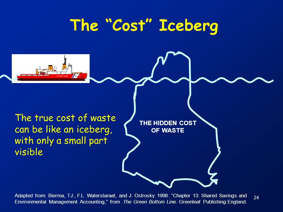 The Cost Iceberg The true cost of waste can be like an iceberg, with only a small part visible. THE HIDDEN COST.