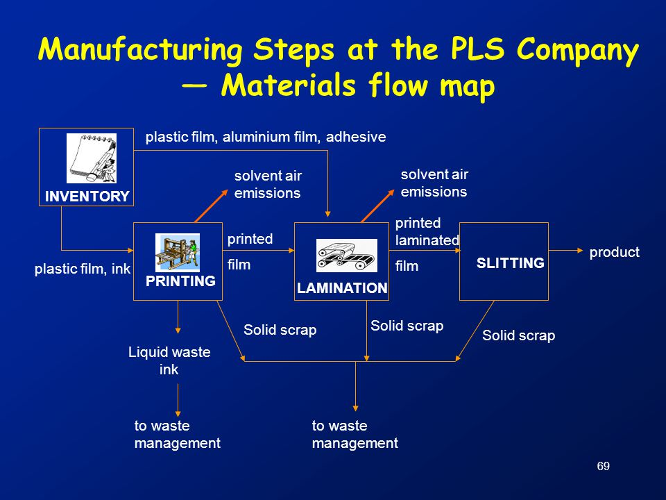 Manufacturing Steps at the PLS Company
