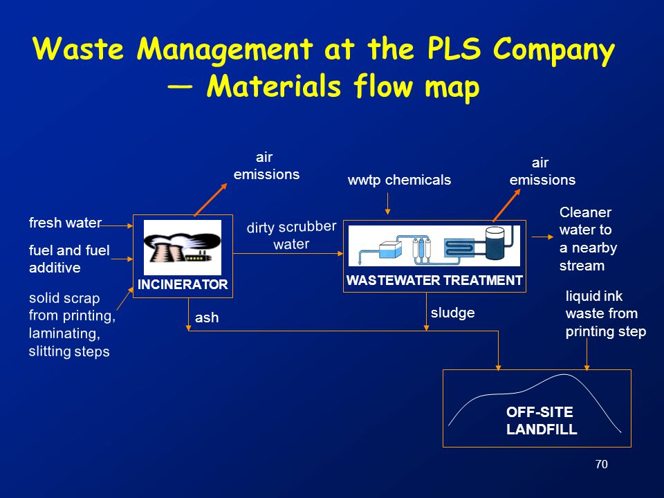 Waste Management at the PLS Company — Materials flow map