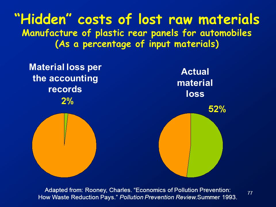 Hidden costs of lost raw materials