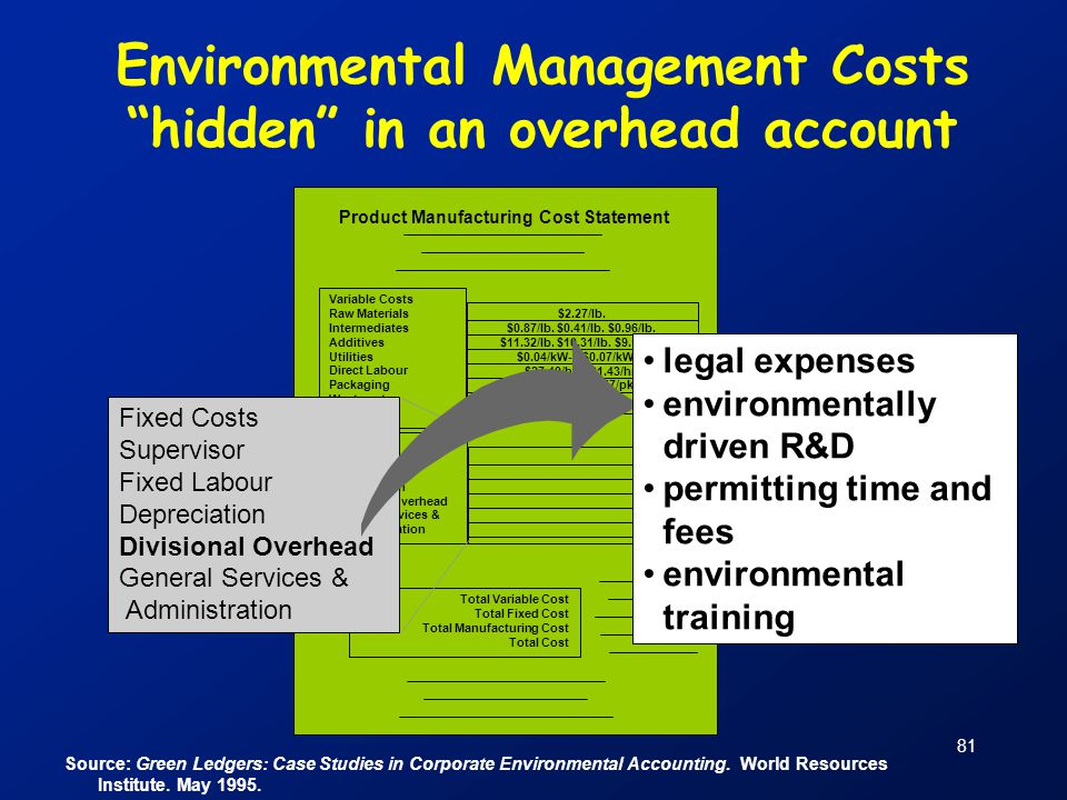 Environmental Management Costs hidden in an overhead account