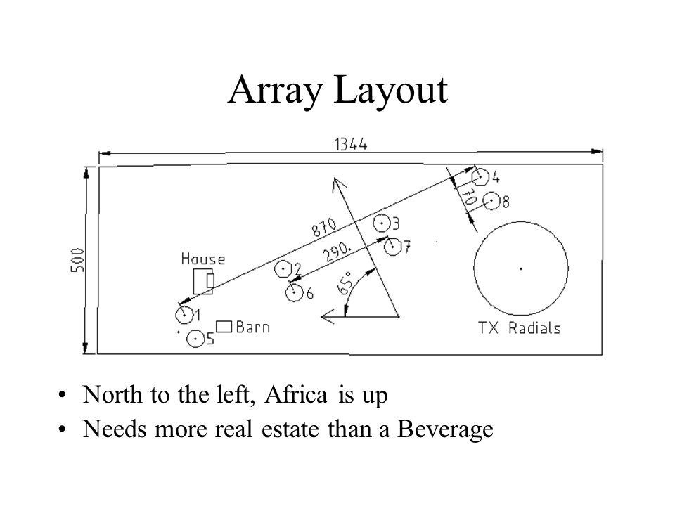Array Layout North to the left, Africa is up