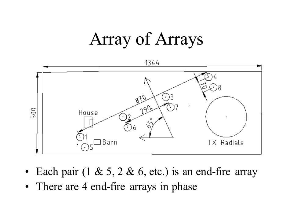 Array of Arrays Each pair (1 & 5, 2 & 6, etc.) is an end-fire array