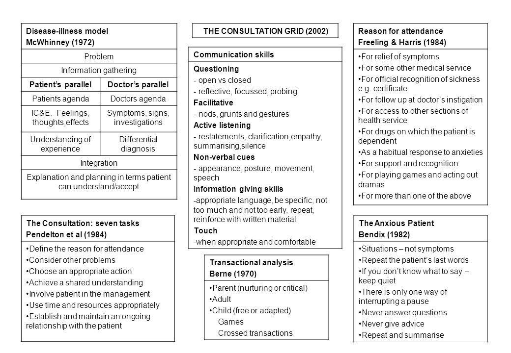 THE CONSULTATION GRID (2002)