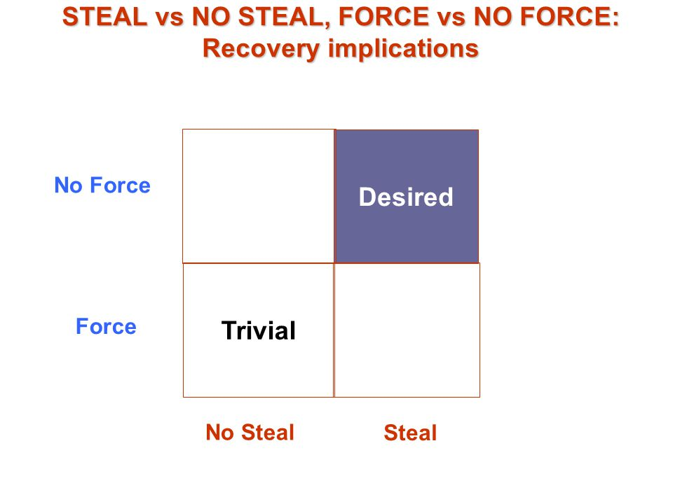 STEAL vs NO STEAL, FORCE vs NO FORCE: Recovery implications