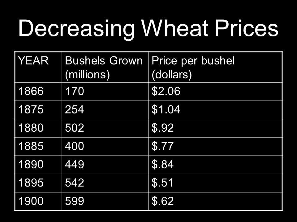 Decreasing Wheat Prices