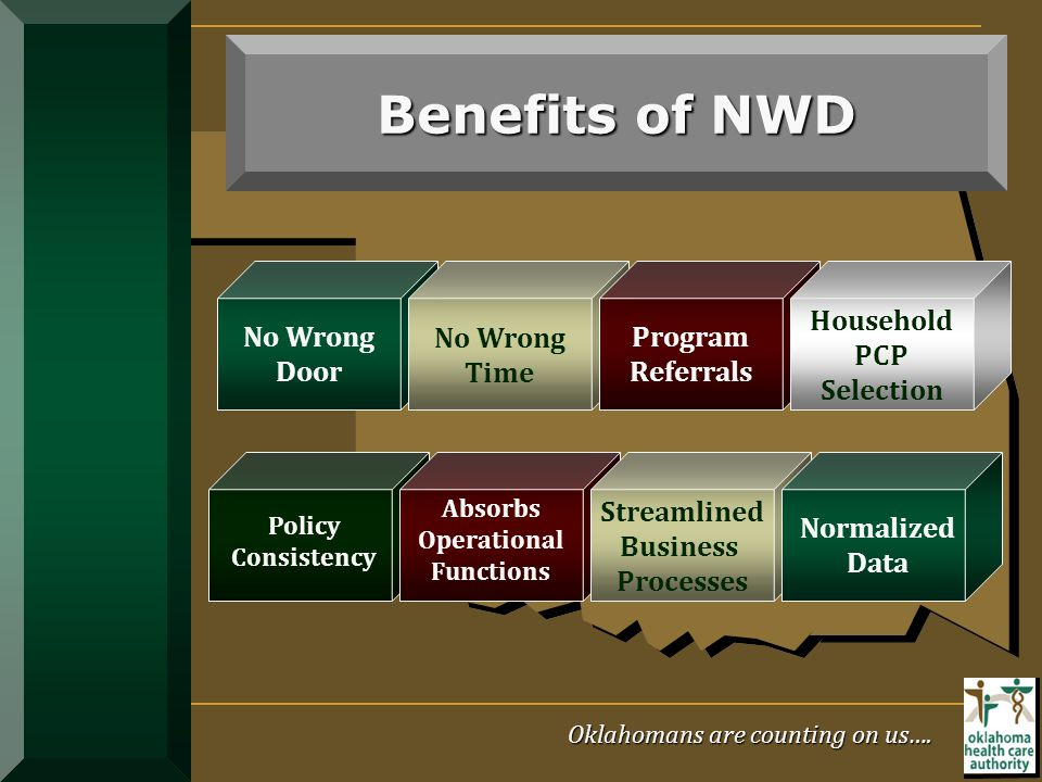 Benefits of NWD Streamlined Business Processes No Wrong Time Household