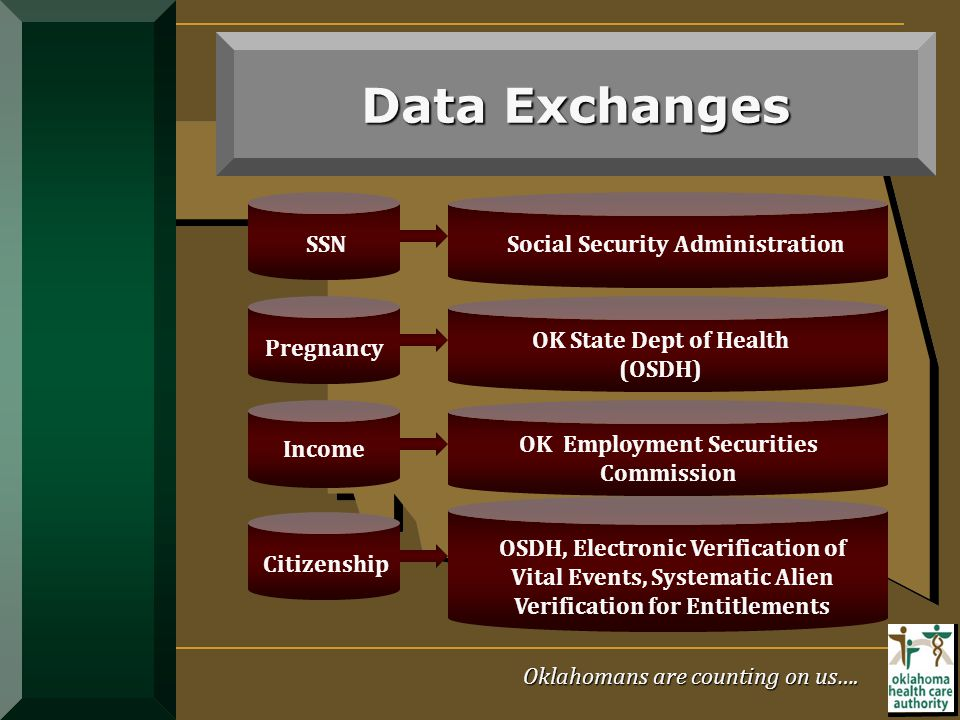 Data Exchanges SSN Social Security Administration