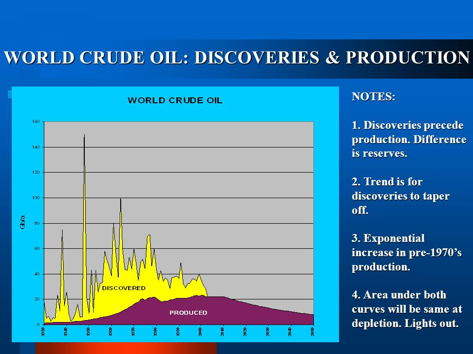 WORLD CRUDE OIL: DISCOVERIES & PRODUCTION