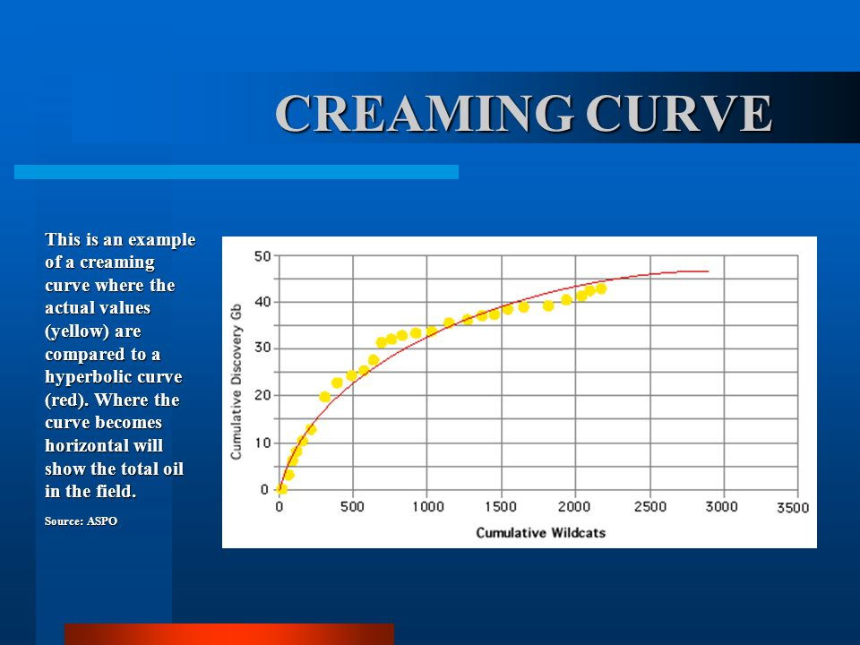 CREAMING CURVE