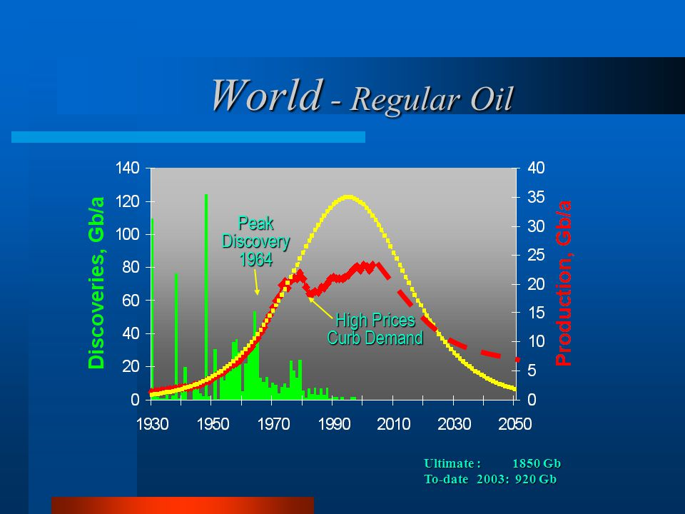 World - Regular Oil Peak Discovery 1964 High Prices Curb Demand