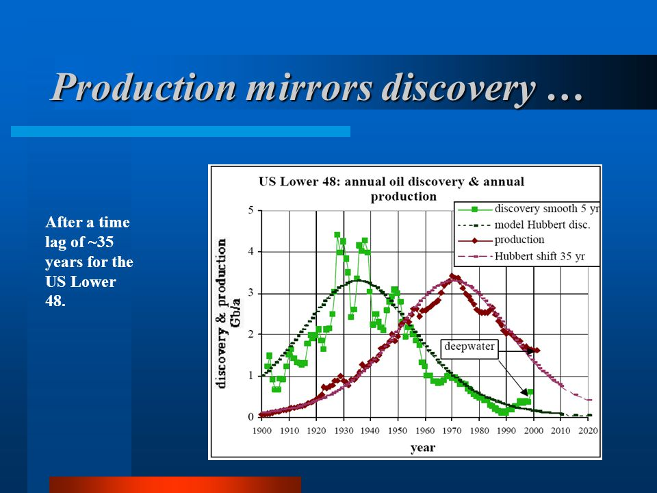 Production mirrors discovery …