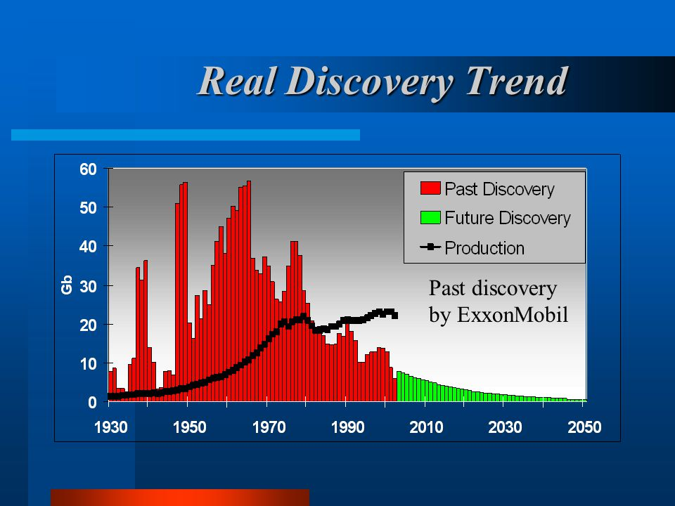 Real Discovery Trend Past discovery by ExxonMobil