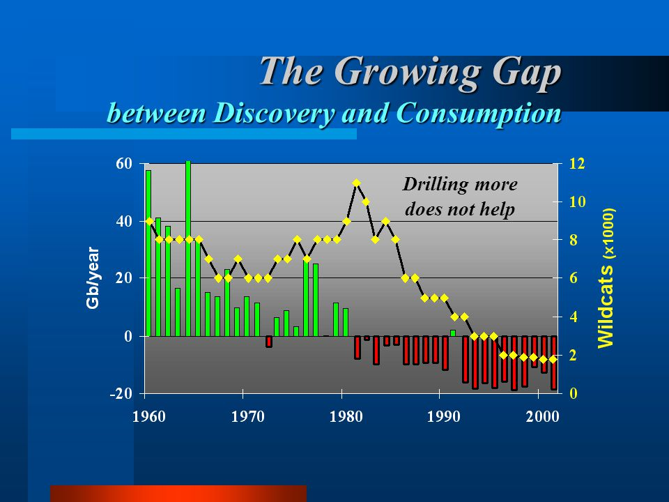 The Growing Gap between Discovery and Consumption