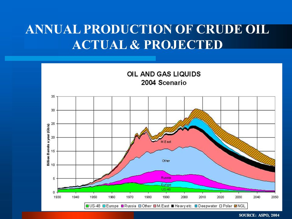 ANNUAL PRODUCTION OF CRUDE OIL