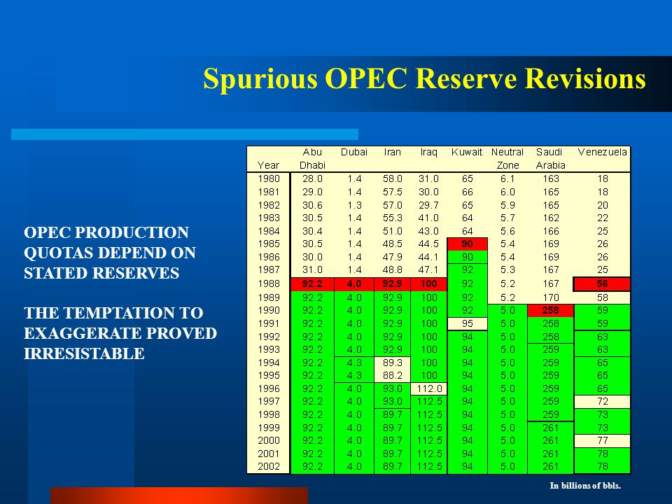 Spurious OPEC Reserve Revisions