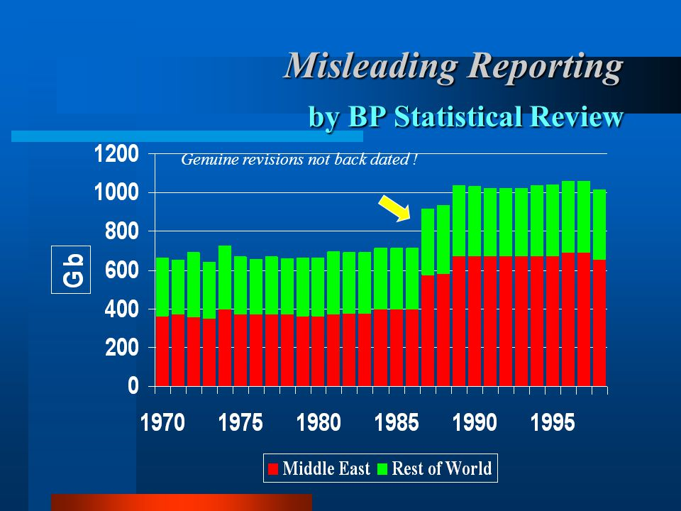 Misleading Reporting by BP Statistical Review