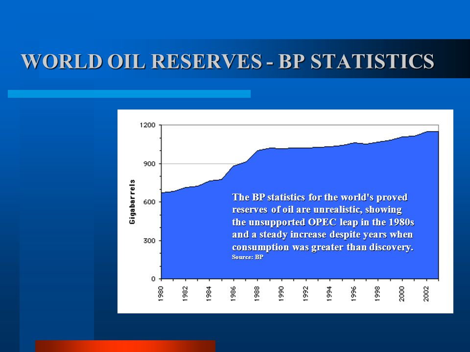 WORLD OIL RESERVES - BP STATISTICS