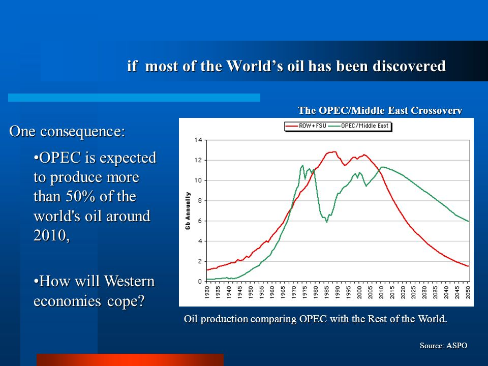 if most of the World's oil has been discovered