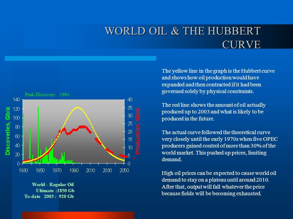 WORLD OIL & THE HUBBERT CURVE