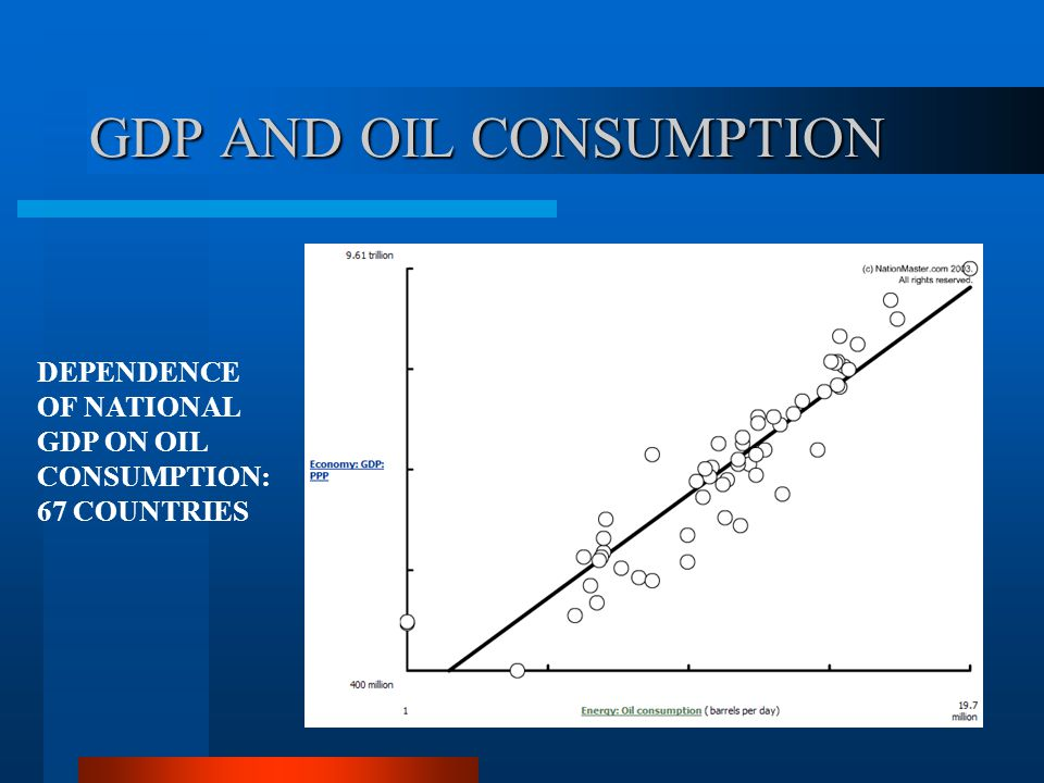 GDP AND OIL CONSUMPTION