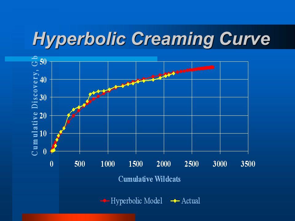 Hyperbolic Creaming Curve