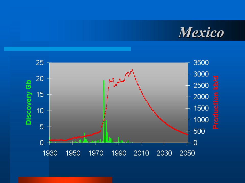 Mexico Mexico too has had a long history, supplying about a quarter of the World's need in the early part of the last Century.